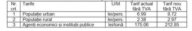 Lugoj Expres 2019 vine cu... tarife majorate la colectarea gunoiului Victor Vlad Delamarina tarife Retim populație Nădrag Lugoj gunoi Ghizela Găvojdia deșeuri Darova Criciova Coșteiu colectare deșeuri Buziaș Boldur Belinț Bara Balinț agenți economici