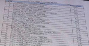 """Lugoj Expres Liceul Teoretic """"Coriolan Brediceanu"""" Lugoj,  în Top 10 al celor mai bune licee din județul Timiș top licee Timiș top licee bacalaureat top licee top 10 rezultate bac rezultate promovabilitate bacalaureat promovabilitate Liceul Teoretic """"Iulia Hasdeu"""" Lugoj Liceul Teoretic """"Coriolan Brediceanu"""" Lugoj Liceul Tehnologic """"Valeriu Branişte"""" Lugoj Liceul Tehnologic """"Aurel Vlaicu"""" Lugoj bacalaureat 2019 Bacalaureat"""